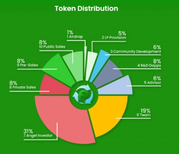 Photo by Carlos Chettick on June 18, 2021. May be an image of text that says 'Token Distribution 1% Airdrop 00u 10 Sales 5% 2LP Provision 8% 9Pre Sales 6% Community Development 8PrivateSale 8Private Sales 8% R&D Dapps 6% 5Advisor 19% 6 Team 3AngelInvestr Investor'.