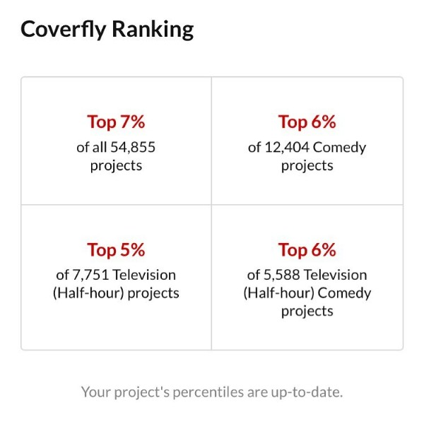Photo by Rebecca Glazer Greene on June 21, 2021. May be an image of text that says 'Coverfly Ranking Top 7% of all 54,855 projects Top 6% of 12,404 Comedy projects Top 5% of7,751 of7, Television (Half-hour) projects Top 6% of5,588 Television (Half-hour) Comedy projects Your project's percentiles are up-to-date.'.