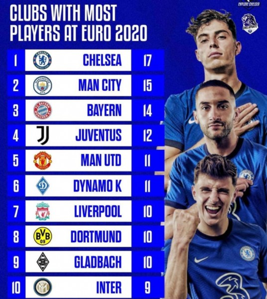 Photo by Daily Football News on June 05, 2021. May be an image of 3 people and text that says 'EXPLORE CHELSEA CLUBS WITH MOST PLAYERS AT EURO 2020 CHELSEA MAN CITY CHELUPDATE MANCHESTER 2 BAYERN 3 15 NCHEN J BAYERN 14 JUVENTUS 5 12 MAN UTD 6 DYNAMO K 7 11 LIVERPOOL 10 DORTMUND 9 10 GLADBACH 10 INTER 9'.