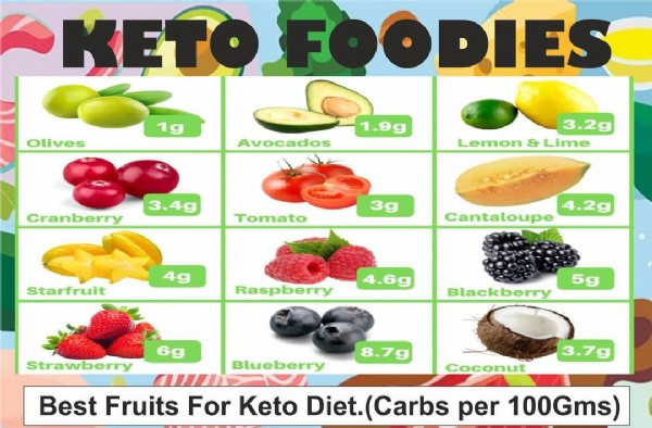 Photo by Keto Foodies on August 04, 2021. May be an image of fruit and text that says 'KETo Olives 1g ODIES 1.9g Avocados Cranberry 3.4g Lemon & Lime Tomato Starfruit 4g 4.2g Cantaloupe Raspberry 4.6g 6g Strawberry 5g Blackberry Blueberry Best Fruits For Keto Coconut 3.7g iet.(Carbs per 100Gms)'.