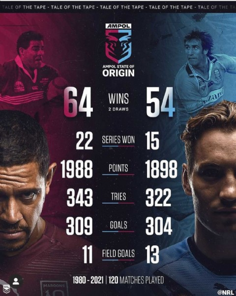Photo by Francis Ho on June 08, 2021. May be an image of 2 people and text that says 'OF THE TAPE TALE OF THE TAPE TALE OF THE TAPE TALE OF THE TAPE TALE AMPOL AMPOL STATE OF ORIGIN 64 WINS DRAWS 54 22 SERIES WON 15 1988 1898 343 322 309 304 11 FIELD GOALS 13 POINTS TRIES GOALS 1980 2021 120 MATCHES PLAYED @NRL'.
