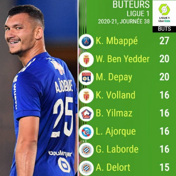 Photo shared by Emmanuel Balieux on May 28, 2021 tagging @ludovic_ajorque25. May be an image of 1 person and text that says 'BUTEURS LIGUE 1 2020-21, JOURNÉE 38 LIGUE1 Uber Eats BUTS K. Mbappé 27 W. Ben Yedder 20 M. Depay 20 Κ. Volland AJORUE 25 T 16 B'. Yilmaz 16 L. Ajorque 16 G. Laborde boulinger 0 16 A. Delort 15'.
