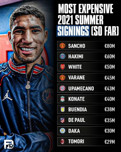 Photo by The Football District  on July 28, 2021. May be an image of 1 person and text that says 'MOST EXPENSIVE 2021 SUMMER SIGNINGS (SO FAR) SANCHO €80M HAKIMI €60M WHITE €50M VARANE €45M UPAMECANO €43M KONATE AVFC €40M BUENDIA €38M DEPAUL €35M DAKA €30M TOMORI €29M'.