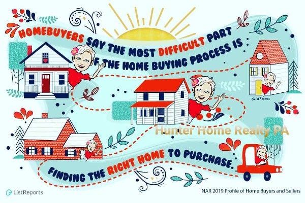 Photo by Hunter Home Realty in Hunter Home Realty, PA. May be a cartoon of text that says 'የ THOMEBUYERS SAY THE MOST PART طا جله IS IS: THE HOME BUYING DIFFICULT PROCESS @ListReports Hunter Hunter'Home Reaity PA FINDING THE RIGHT HOME ToO PURCHASE. ListReports NAR 2019 Profile of Home Buyers and Sellers'.