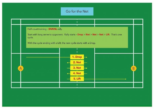 Photo by Elvin.Y on July 27, 2021. May be an image of text that says 'Go for the Net Half-courttraining DNNNL rally. Start with long serve cycle. opponent. Rally starts Drop With the cycle ending with Lift, the new cycle starts with Drop. Net Net Net Lift. That's one Drop A 2. Net 3. Net 4. Net 5. Lift B'.